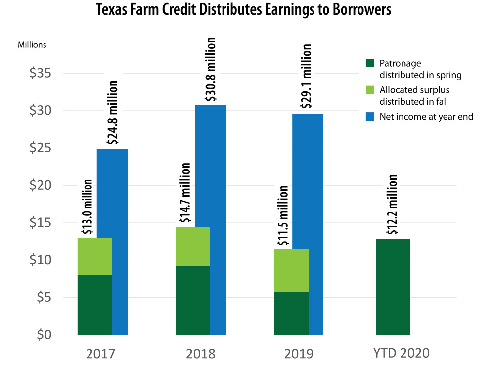 Texas Farm Credit to Distribute $12.3 Million to Stockholders